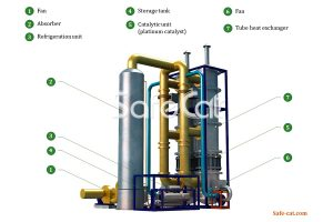 Process of industrial gas purification, SC catalytic plant